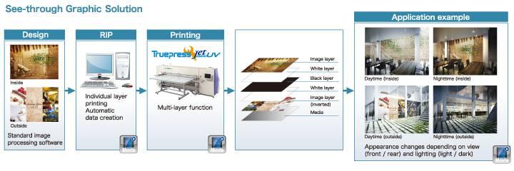 réteges uv nyomtatás